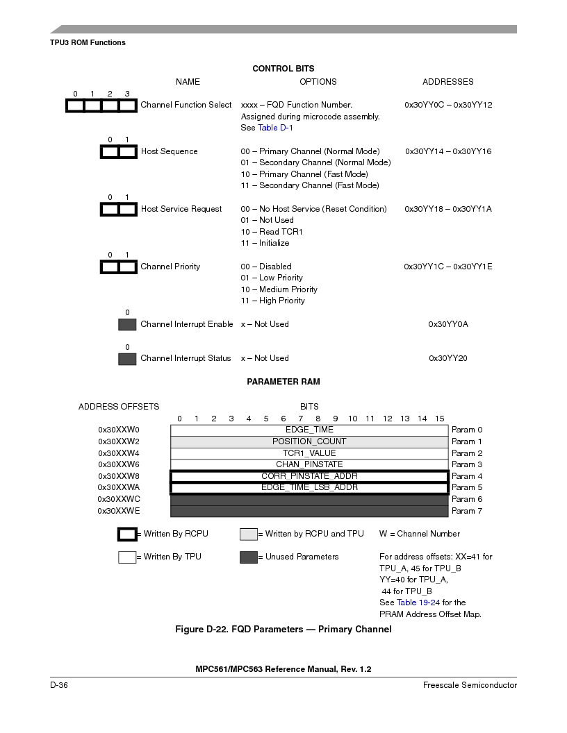 MPC563MZP56 ,Freescale Semiconductor厂商,IC MCU 512K FLASH 56MHZ 388-BGA, MPC563MZP56 datasheet预览  第1188页