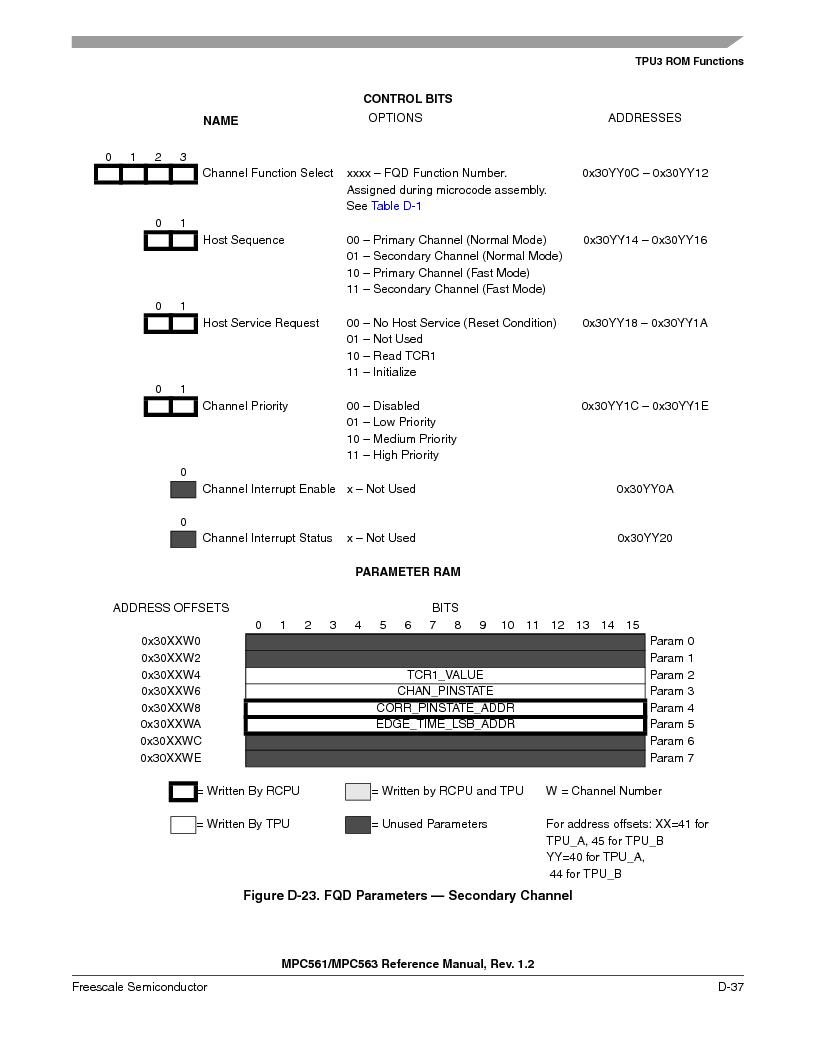 MPC563MZP56 ,Freescale Semiconductor厂商,IC MCU 512K FLASH 56MHZ 388-BGA, MPC563MZP56 datasheet预览  第1189页