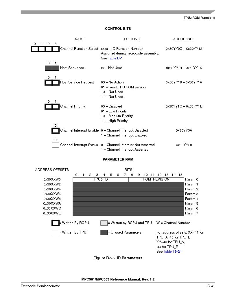 MPC563MZP56 ,Freescale Semiconductor厂商,IC MCU 512K FLASH 56MHZ 388-BGA, MPC563MZP56 datasheet预览  第1193页