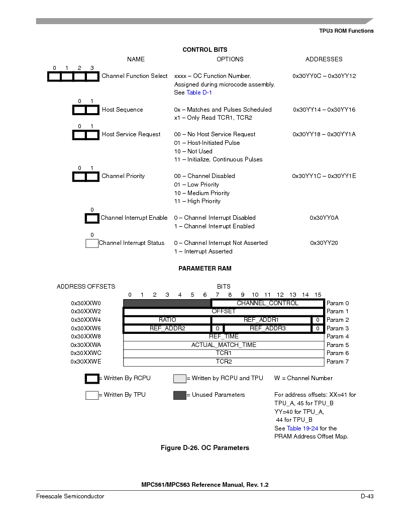 MPC563MZP56 ,Freescale Semiconductor厂商,IC MCU 512K FLASH 56MHZ 388-BGA, MPC563MZP56 datasheet预览  第1195页