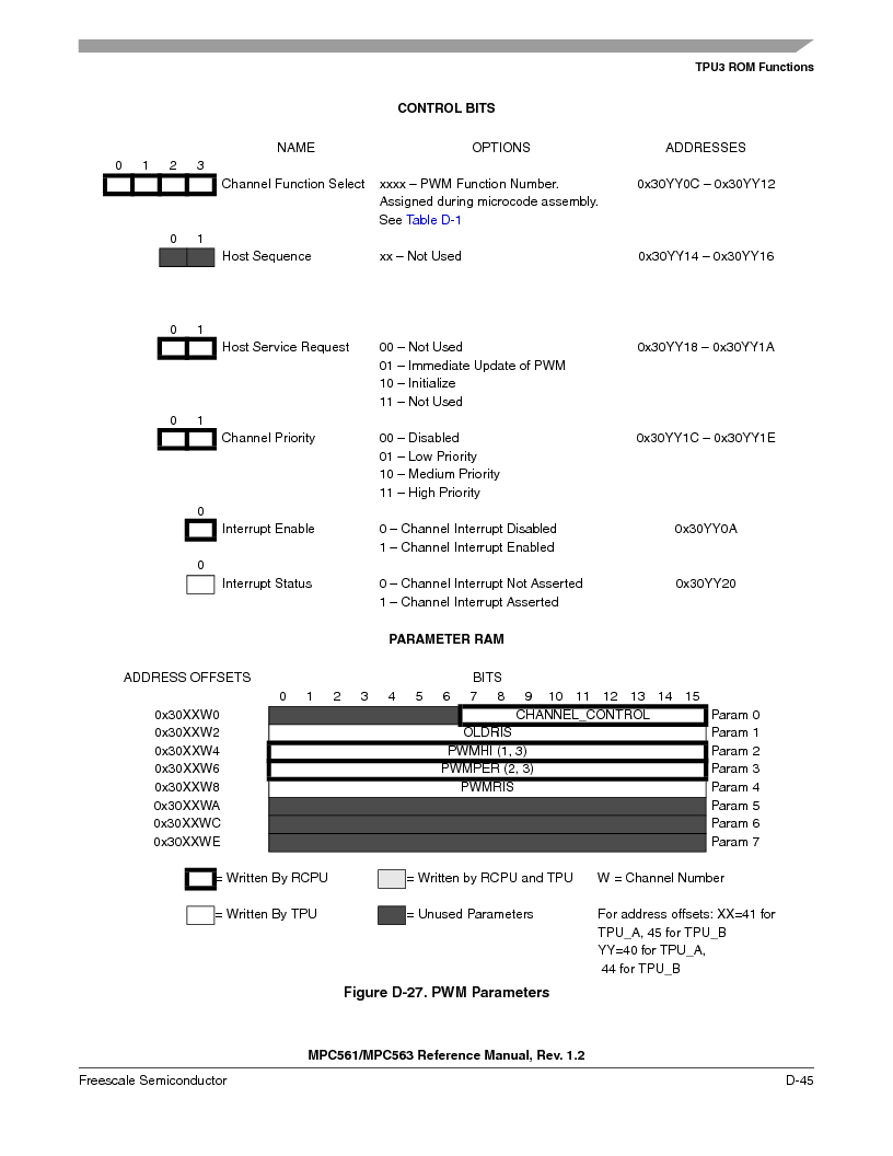 MPC563MZP56 ,Freescale Semiconductor厂商,IC MCU 512K FLASH 56MHZ 388-BGA, MPC563MZP56 datasheet预览  第1197页