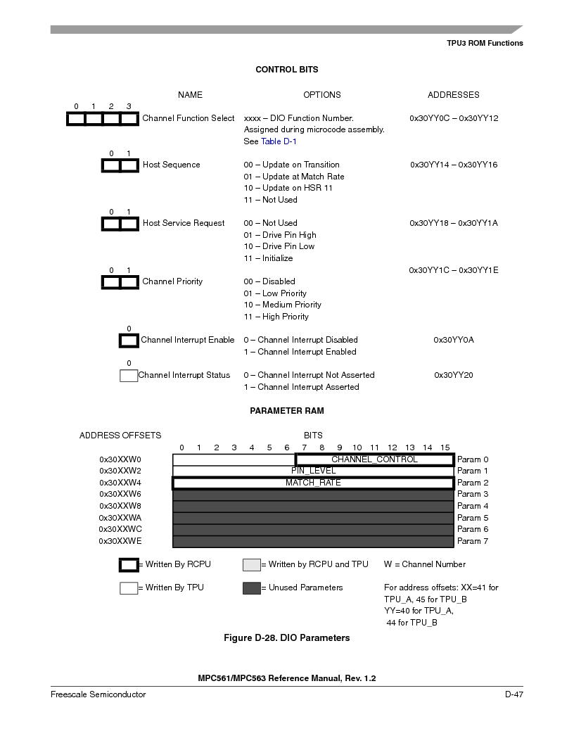 MPC563MZP56 ,Freescale Semiconductor厂商,IC MCU 512K FLASH 56MHZ 388-BGA, MPC563MZP56 datasheet预览  第1199页