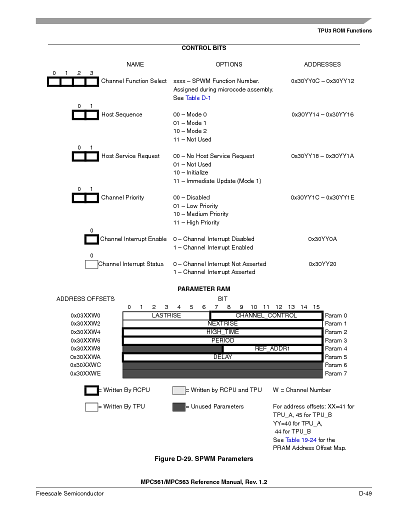 MPC563MZP56 ,Freescale Semiconductor厂商,IC MCU 512K FLASH 56MHZ 388-BGA, MPC563MZP56 datasheet预览  第1201页