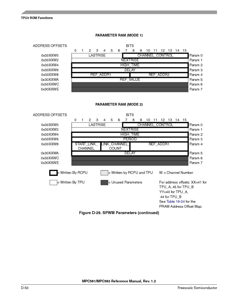 MPC563MZP56 ,Freescale Semiconductor厂商,IC MCU 512K FLASH 56MHZ 388-BGA, MPC563MZP56 datasheet预览  第1202页