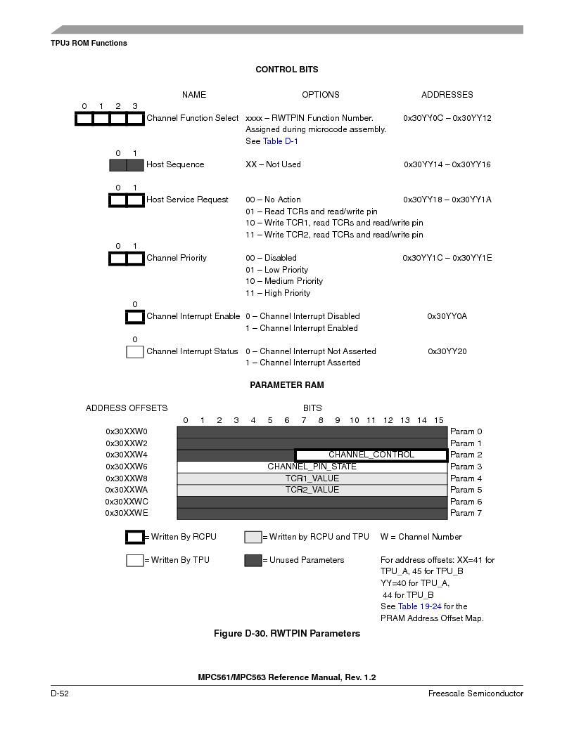 MPC563MZP56 ,Freescale Semiconductor厂商,IC MCU 512K FLASH 56MHZ 388-BGA, MPC563MZP56 datasheet预览  第1204页