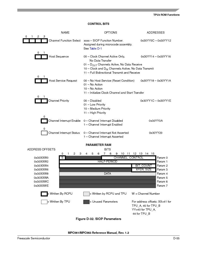 MPC563MZP56 ,Freescale Semiconductor厂商,IC MCU 512K FLASH 56MHZ 388-BGA, MPC563MZP56 datasheet预览  第1207页