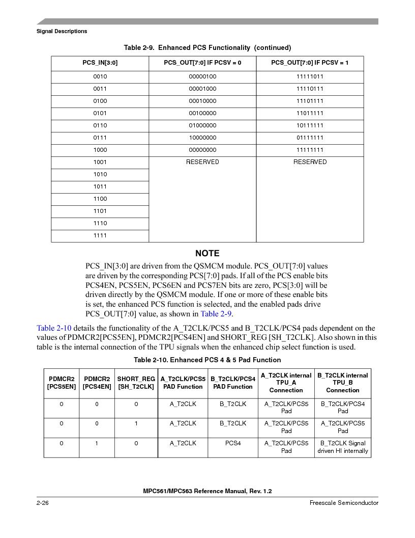 MPC563MZP56 ,Freescale Semiconductor厂商,IC MCU 512K FLASH 56MHZ 388-BGA, MPC563MZP56 datasheet预览  第124页
