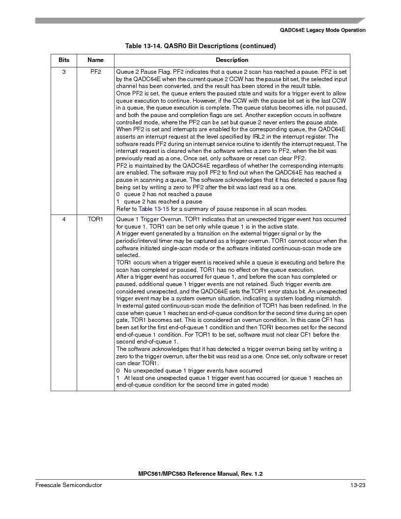 MPC563MZP56 ,Freescale Semiconductor厂商,IC MCU 512K FLASH 56MHZ 388-BGA, MPC563MZP56 datasheet预览  第487页
