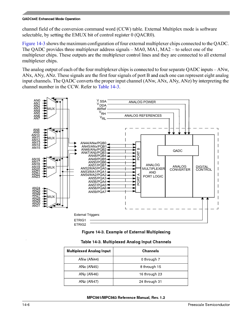 MPC563MZP56 ,Freescale Semiconductor厂商,IC MCU 512K FLASH 56MHZ 388-BGA, MPC563MZP56 datasheet预览  第548页