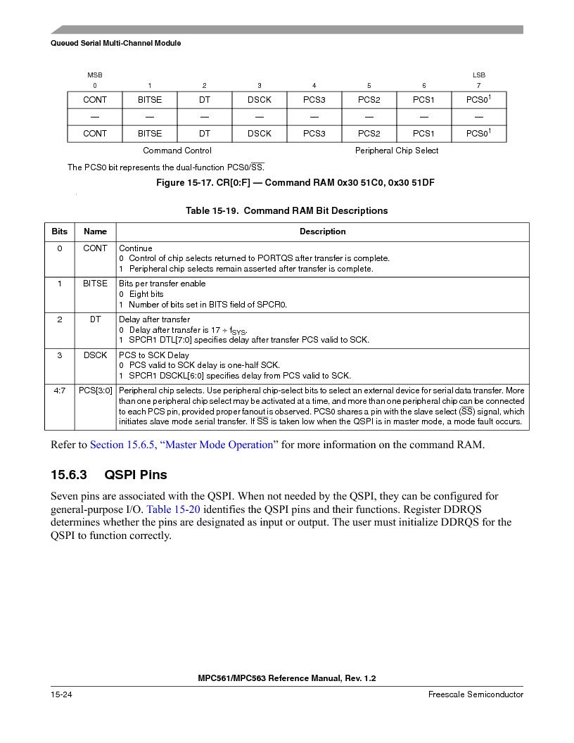 MPC563MZP56 ,Freescale Semiconductor厂商,IC MCU 512K FLASH 56MHZ 388-BGA, MPC563MZP56 datasheet预览  第642页