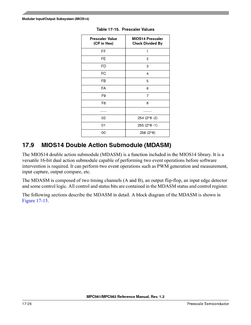 MPC563MZP56 ,Freescale Semiconductor厂商,IC MCU 512K FLASH 56MHZ 388-BGA, MPC563MZP56 datasheet预览  第758页