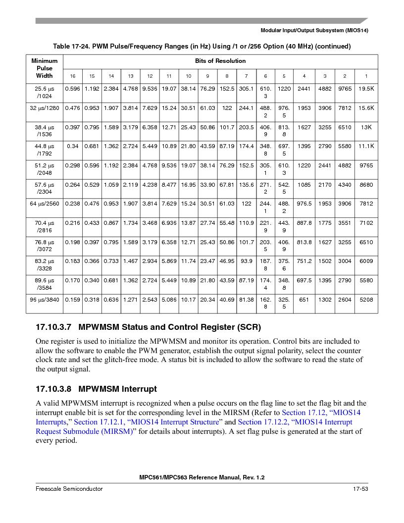 MPC563MZP56 ,Freescale Semiconductor厂商,IC MCU 512K FLASH 56MHZ 388-BGA, MPC563MZP56 datasheet预览  第785页