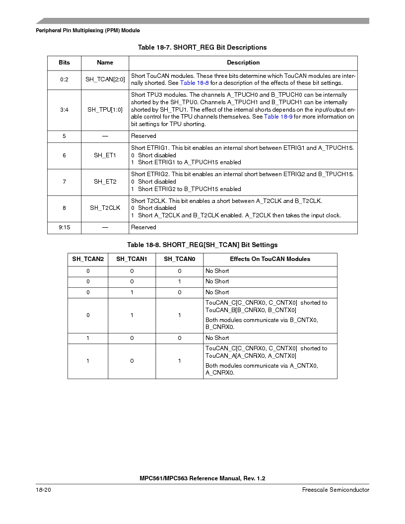 MPC563MZP56 ,Freescale Semiconductor厂商,IC MCU 512K FLASH 56MHZ 388-BGA, MPC563MZP56 datasheet预览  第826页