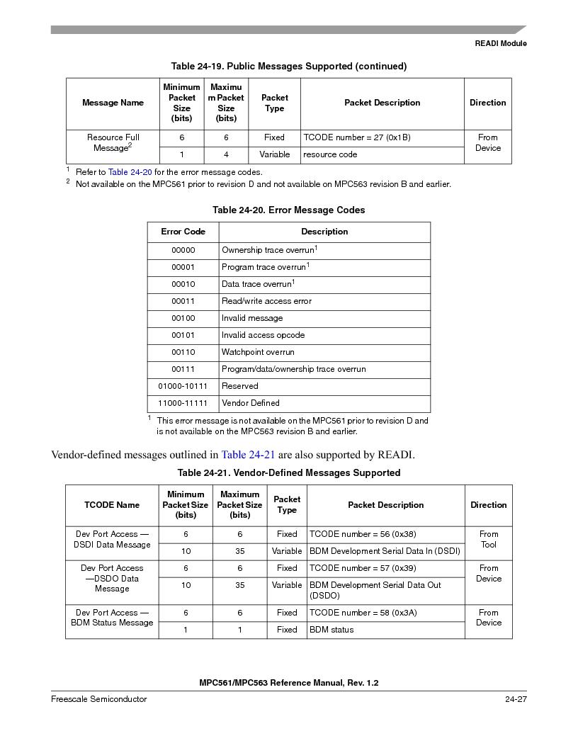 MPC563MZP56 ,Freescale Semiconductor厂商,IC MCU 512K FLASH 56MHZ 388-BGA, MPC563MZP56 datasheet预览  第995页