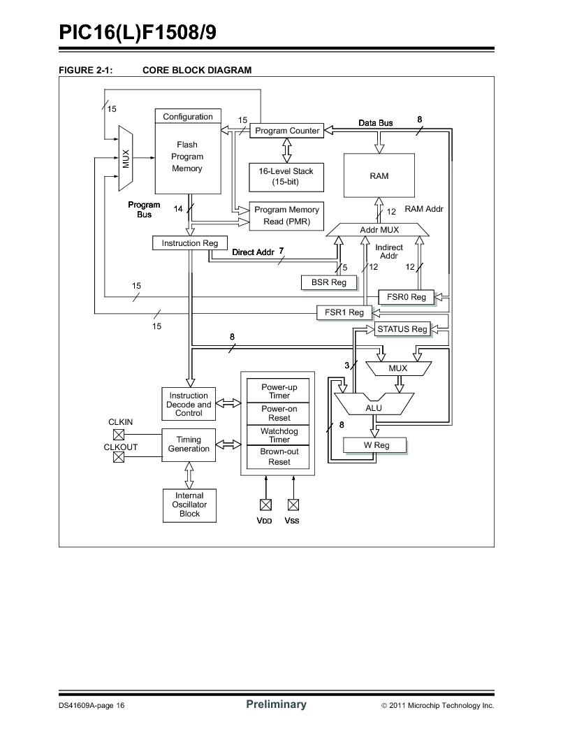 pic16f1508t-i/ml ,microchip technology厂商,ic mcu 8bit 7kb flash