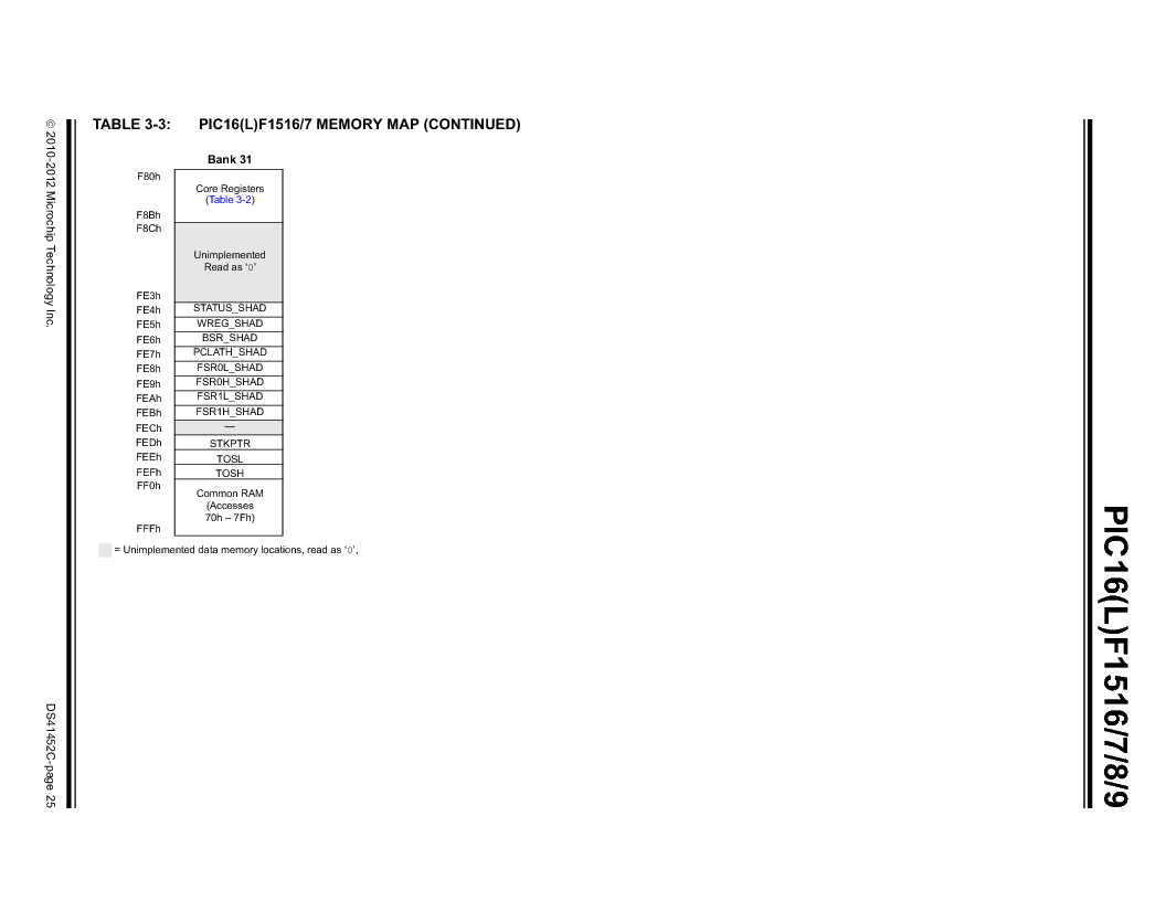 PIC16F1516-E/MV ,Microchip Technology厂商,MCU 14KB FLASH 512B RAM 28-UQFN, PIC16F1516-E/MV datasheet预览  第25页
