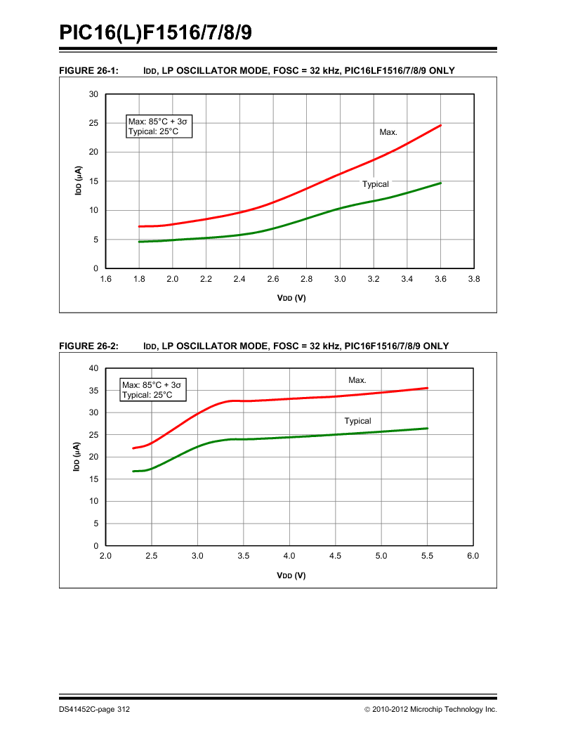 PIC16F1516-E/MV ,Microchip Technology厂商,MCU 14KB FLASH 512B RAM 28-UQFN, PIC16F1516-E/MV datasheet预览  第312页