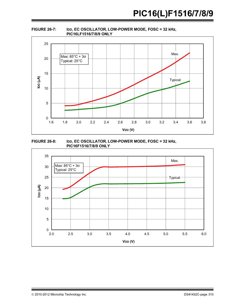 PIC16F1516-E/MV ,Microchip Technology厂商,MCU 14KB FLASH 512B RAM 28-UQFN, PIC16F1516-E/MV datasheet预览  第315页