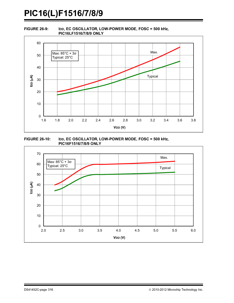 PIC16F1516-E/MV ,Microchip Technology厂商,MCU 14KB FLASH 512B RAM 28-UQFN, PIC16F1516-E/MV datasheet预览  第316页