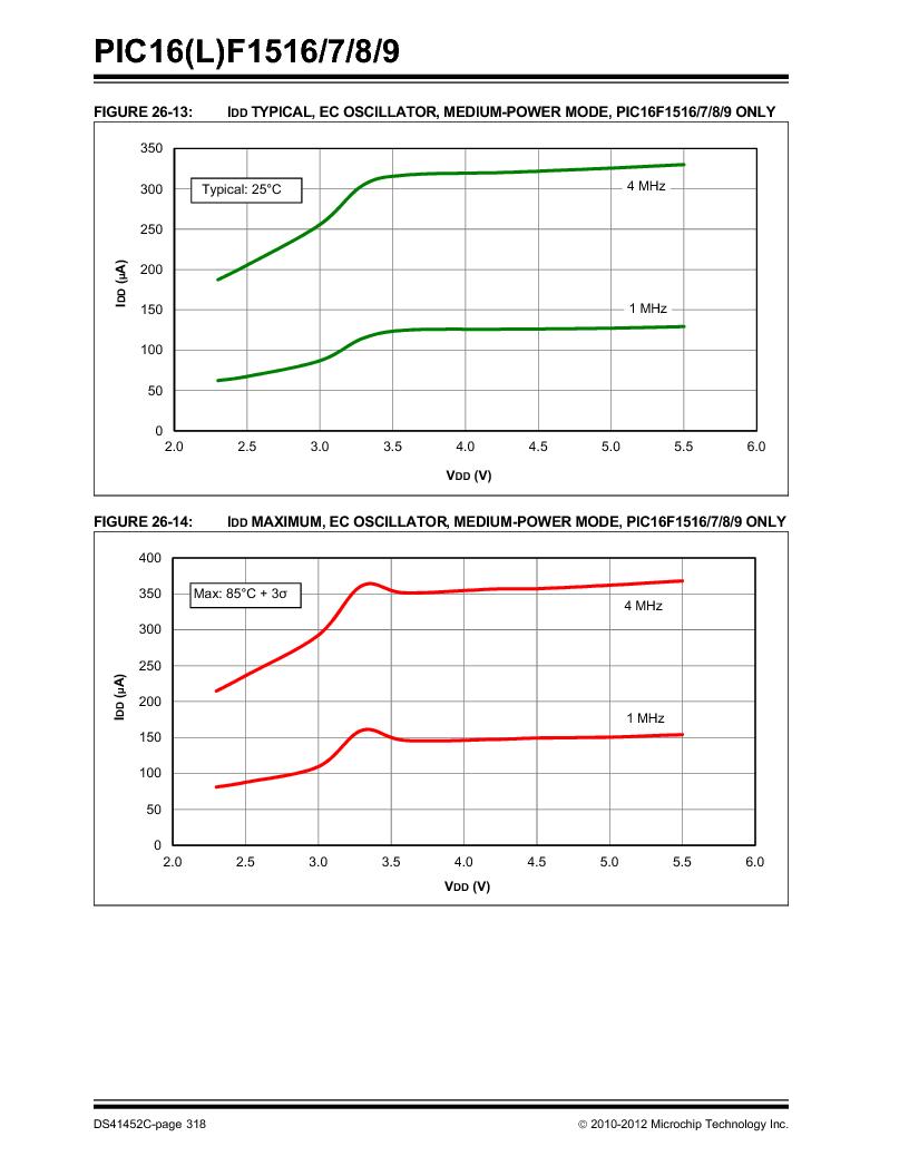 PIC16F1516-E/MV ,Microchip Technology厂商,MCU 14KB FLASH 512B RAM 28-UQFN, PIC16F1516-E/MV datasheet预览  第318页