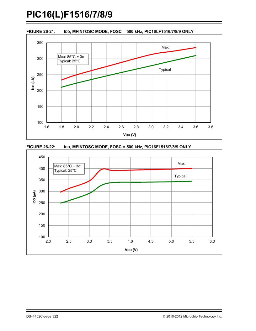 PIC16F1516-E/MV ,Microchip Technology厂商,MCU 14KB FLASH 512B RAM 28-UQFN, PIC16F1516-E/MV datasheet预览  第322页