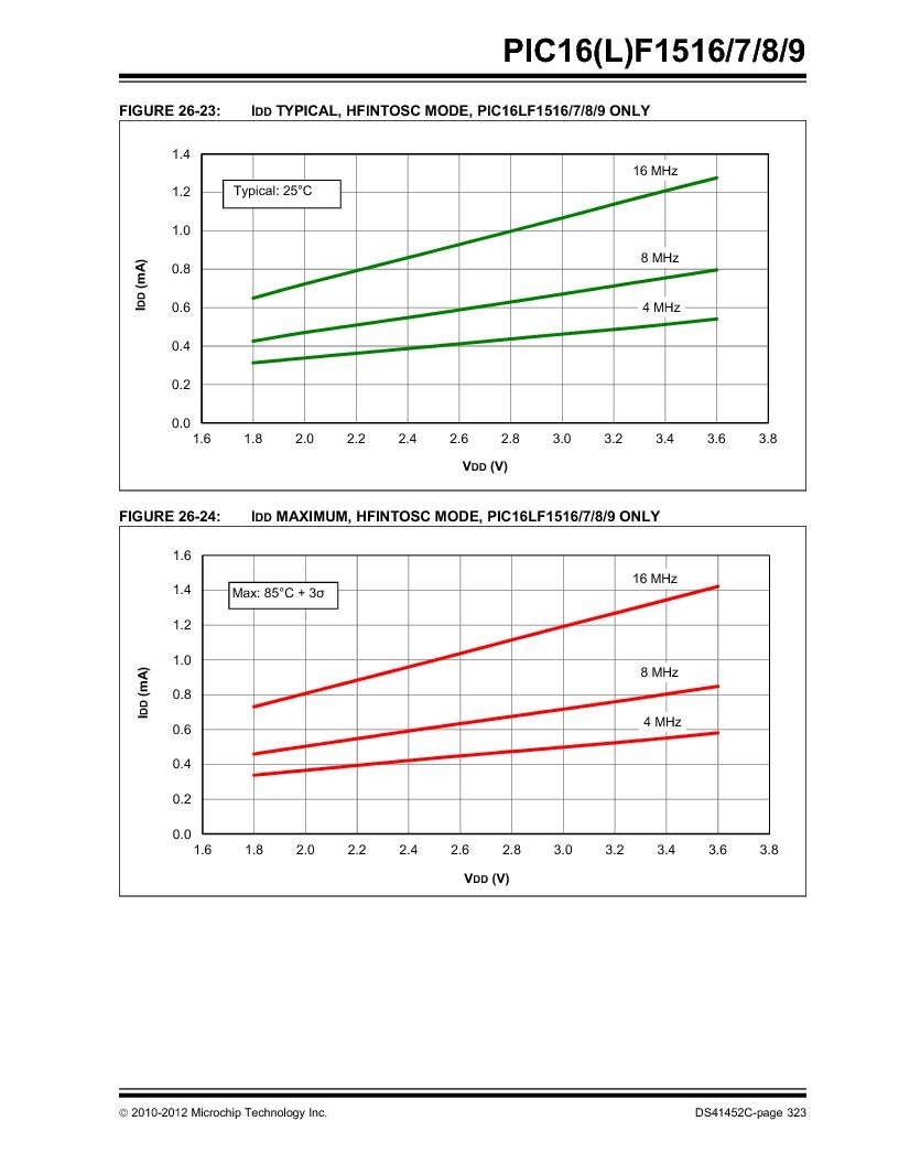PIC16F1516-E/MV ,Microchip Technology厂商,MCU 14KB FLASH 512B RAM 28-UQFN, PIC16F1516-E/MV datasheet预览  第323页