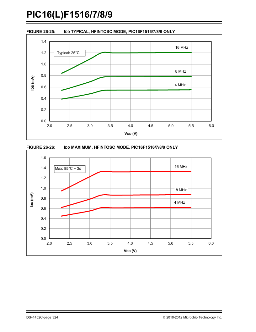 PIC16F1516-E/MV ,Microchip Technology厂商,MCU 14KB FLASH 512B RAM 28-UQFN, PIC16F1516-E/MV datasheet预览  第324页