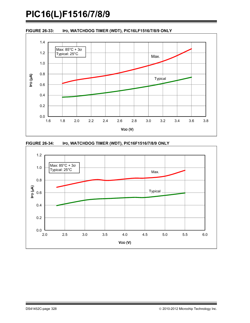 PIC16F1516-E/MV ,Microchip Technology厂商,MCU 14KB FLASH 512B RAM 28-UQFN, PIC16F1516-E/MV datasheet预览  第328页