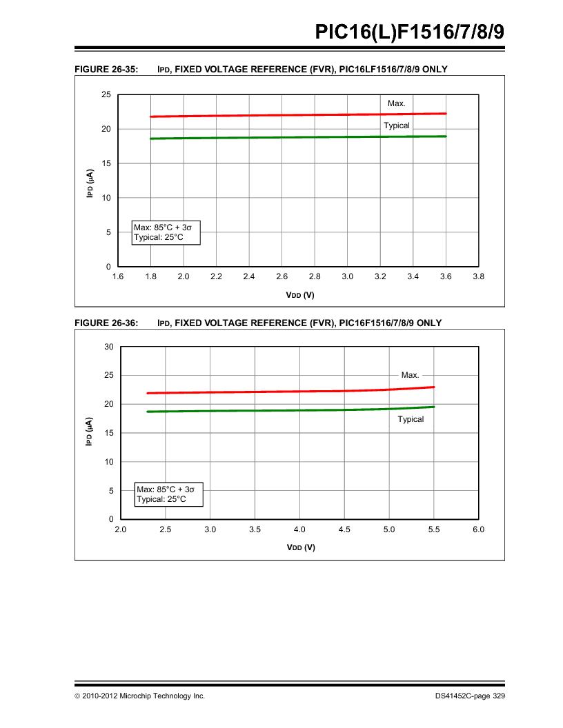 PIC16F1516-E/MV ,Microchip Technology厂商,MCU 14KB FLASH 512B RAM 28-UQFN, PIC16F1516-E/MV datasheet预览  第329页