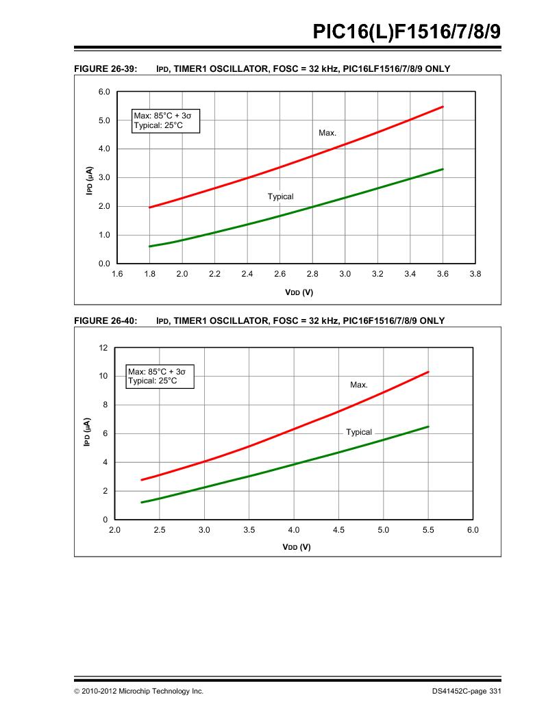 PIC16F1516-E/MV ,Microchip Technology厂商,MCU 14KB FLASH 512B RAM 28-UQFN, PIC16F1516-E/MV datasheet预览  第331页