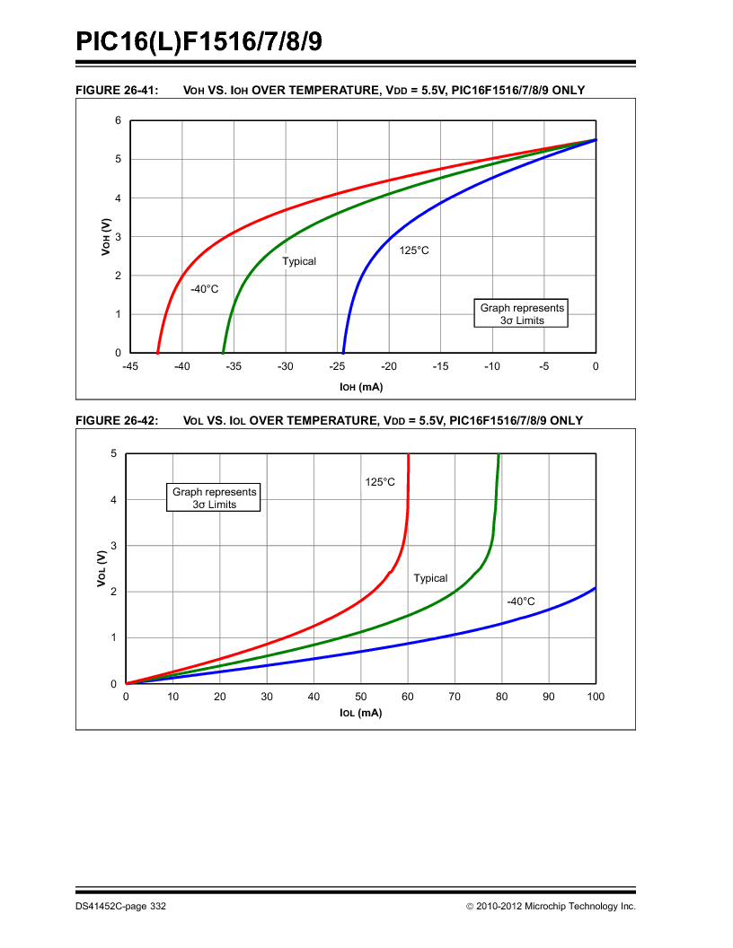 PIC16F1516-E/MV ,Microchip Technology厂商,MCU 14KB FLASH 512B RAM 28-UQFN, PIC16F1516-E/MV datasheet预览  第332页