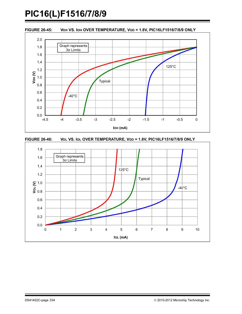 PIC16F1516-E/MV ,Microchip Technology厂商,MCU 14KB FLASH 512B RAM 28-UQFN, PIC16F1516-E/MV datasheet预览  第334页