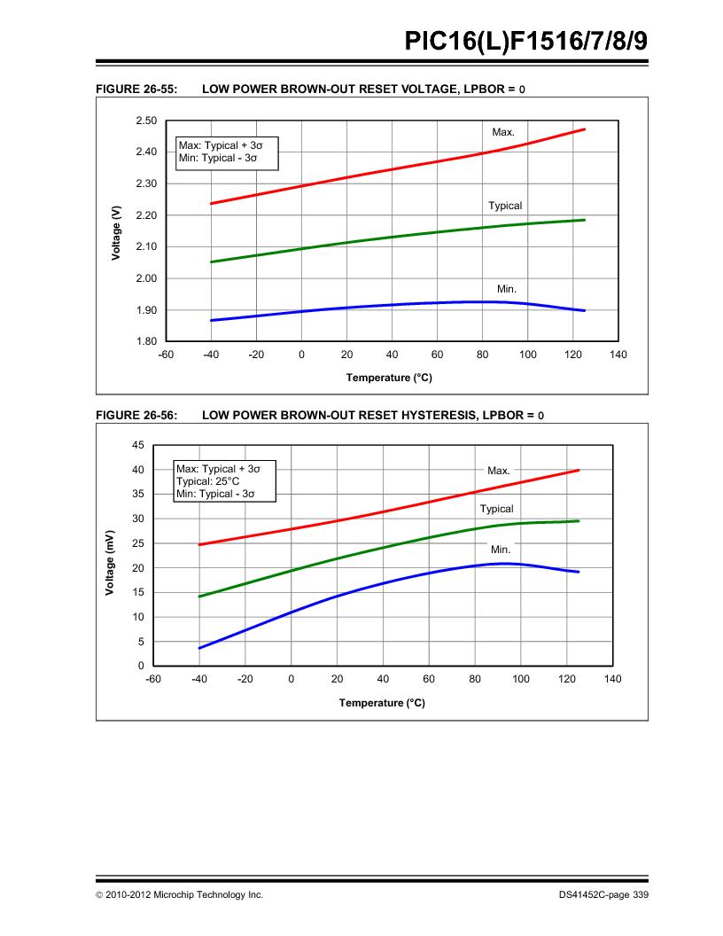 PIC16F1516-E/MV ,Microchip Technology厂商,MCU 14KB FLASH 512B RAM 28-UQFN, PIC16F1516-E/MV datasheet预览  第339页