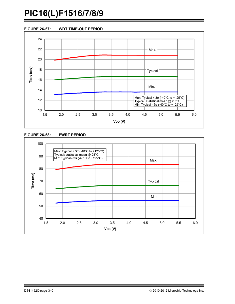 PIC16F1516-E/MV ,Microchip Technology厂商,MCU 14KB FLASH 512B RAM 28-UQFN, PIC16F1516-E/MV datasheet预览  第340页