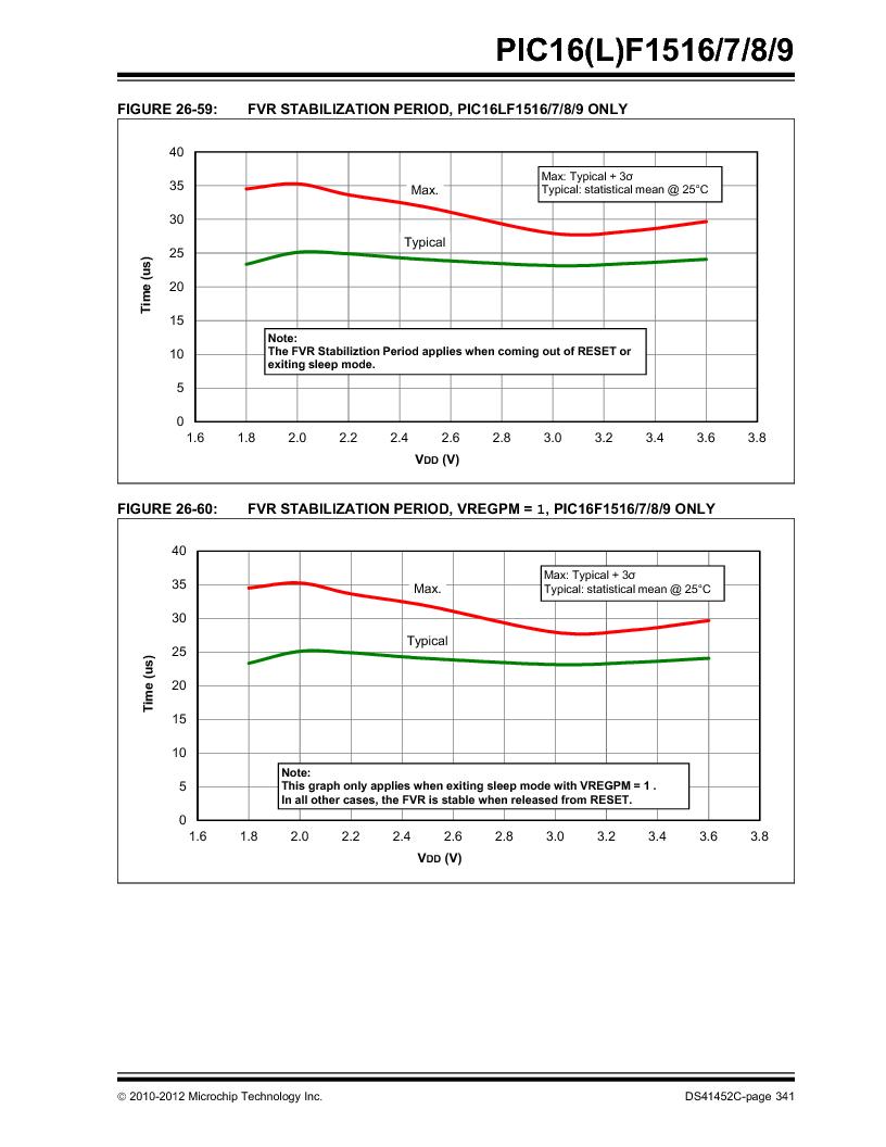 PIC16F1516-E/MV ,Microchip Technology厂商,MCU 14KB FLASH 512B RAM 28-UQFN, PIC16F1516-E/MV datasheet预览  第341页