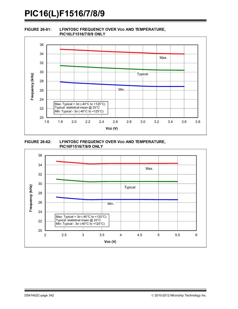 PIC16F1516-E/MV ,Microchip Technology厂商,MCU 14KB FLASH 512B RAM 28-UQFN, PIC16F1516-E/MV datasheet预览  第342页