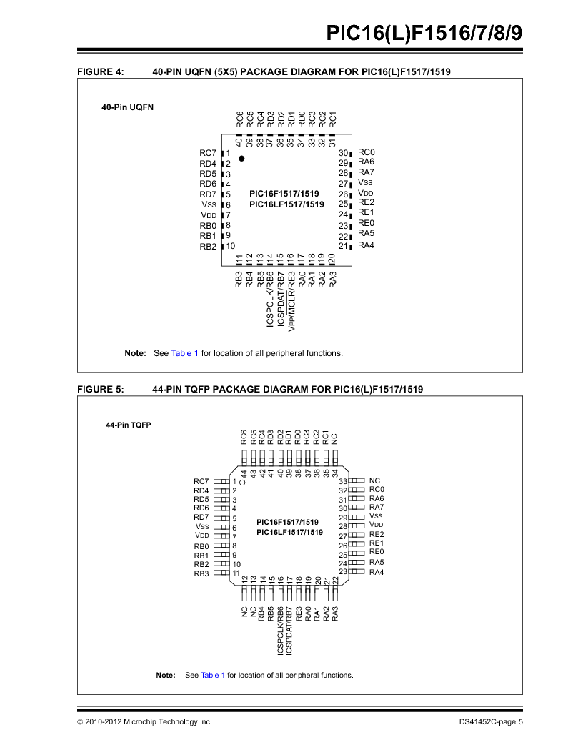 PIC16F1516-E/MV ,Microchip Technology厂商,MCU 14KB FLASH 512B RAM 28-UQFN, PIC16F1516-E/MV datasheet预览  第5页