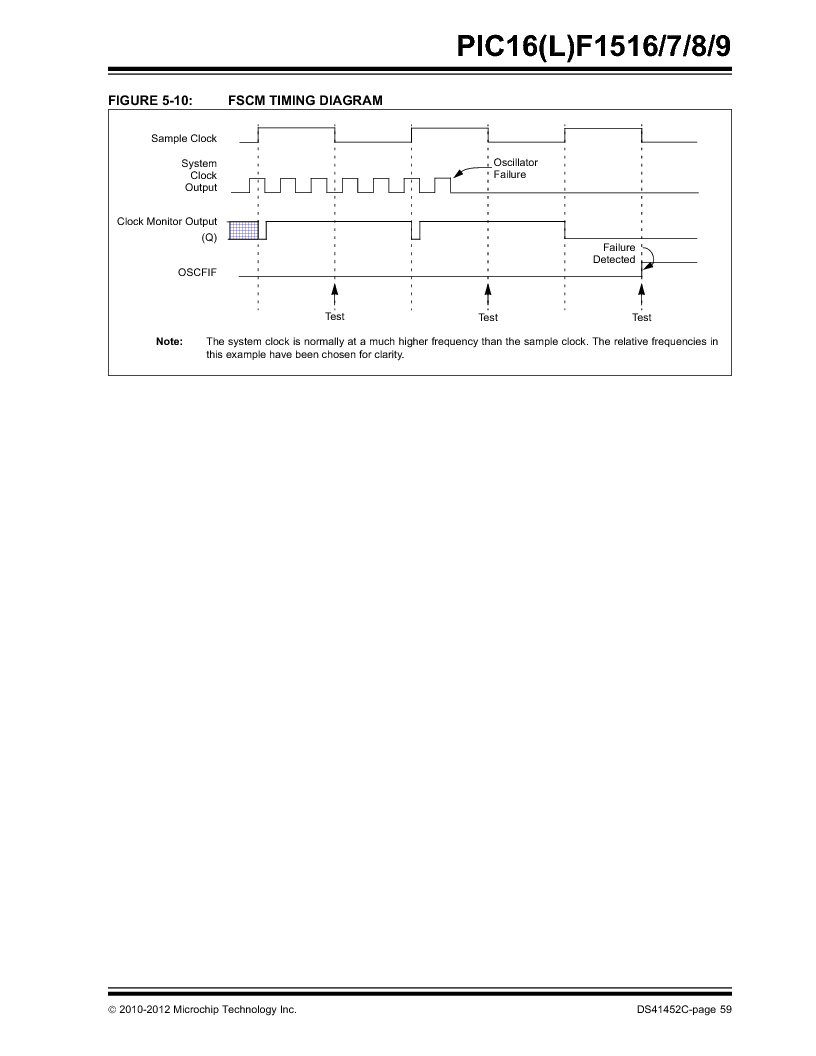 PIC16F1516-E/MV ,Microchip Technology厂商,MCU 14KB FLASH 512B RAM 28-UQFN, PIC16F1516-E/MV datasheet预览  第59页
