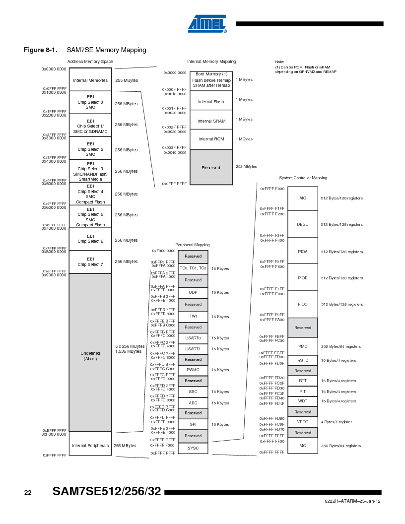 AT91SAM7SE256B-CUR ,Atmel厂商,IC ARM7 MCU FLASH 256K 128-LQFP, AT91SAM7SE256B-CUR datasheet预览  第22页
