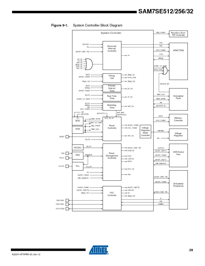 AT91SAM7SE256B-CUR ,Atmel厂商,IC ARM7 MCU FLASH 256K 128-LQFP, AT91SAM7SE256B-CUR datasheet预览  第29页