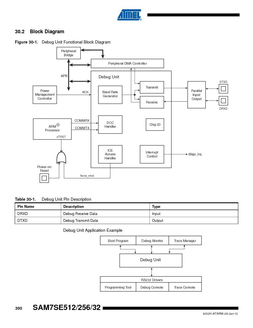 AT91SAM7SE256B-CUR ,Atmel厂商,IC ARM7 MCU FLASH 256K 128-LQFP, AT91SAM7SE256B-CUR datasheet预览  第300页