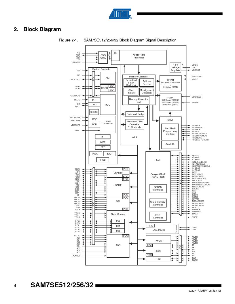 AT91SAM7SE256B-CUR ,Atmel厂商,IC ARM7 MCU FLASH 256K 128-LQFP, AT91SAM7SE256B-CUR datasheet预览  第4页