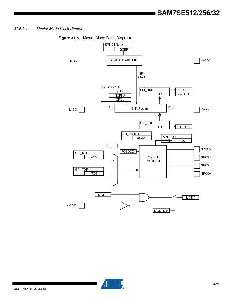 AT91SAM7SE256B-CUR ,Atmel厂商,IC ARM7 MCU FLASH 256K 128-LQFP, AT91SAM7SE256B-CUR datasheet预览  第329页