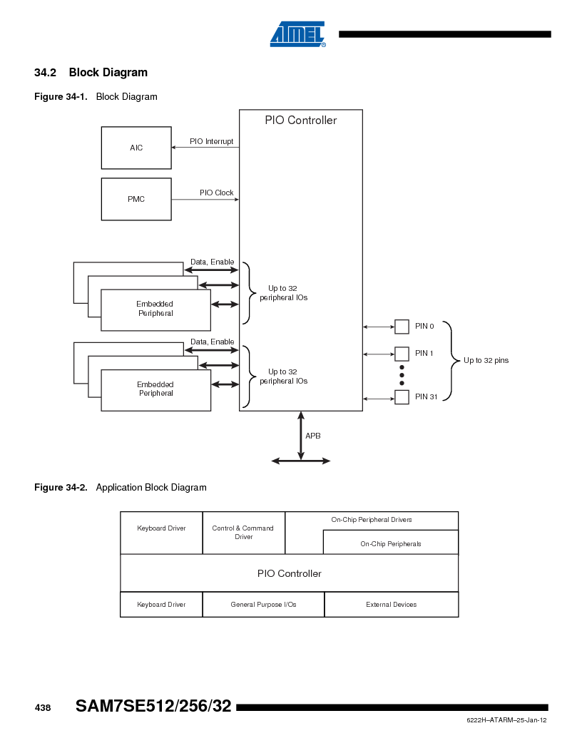 AT91SAM7SE256B-CUR ,Atmel厂商,IC ARM7 MCU FLASH 256K 128-LQFP, AT91SAM7SE256B-CUR datasheet预览  第438页