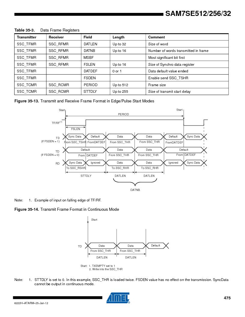 AT91SAM7SE256B-CUR ,Atmel厂商,IC ARM7 MCU FLASH 256K 128-LQFP, AT91SAM7SE256B-CUR datasheet预览  第475页