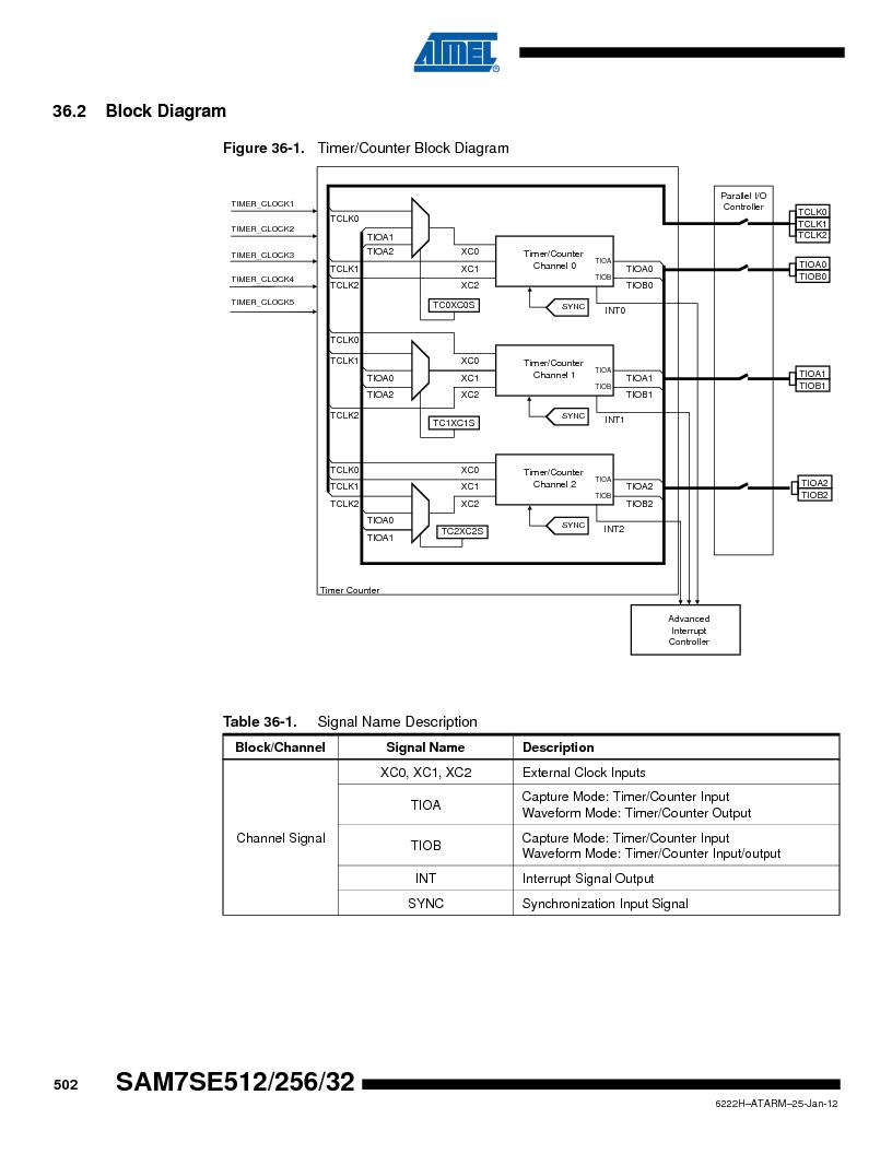 AT91SAM7SE256B-CUR ,Atmel厂商,IC ARM7 MCU FLASH 256K 128-LQFP, AT91SAM7SE256B-CUR datasheet预览  第502页