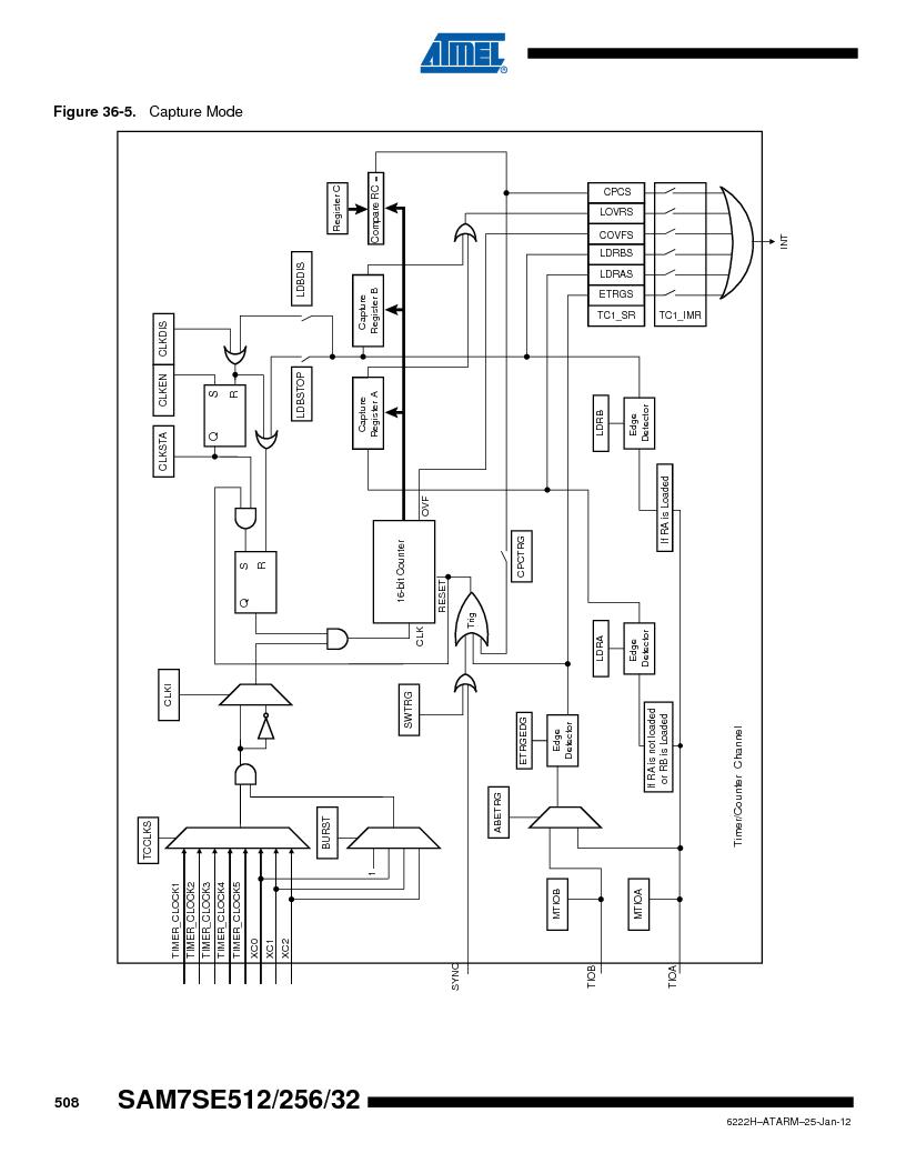 AT91SAM7SE256B-CUR ,Atmel厂商,IC ARM7 MCU FLASH 256K 128-LQFP, AT91SAM7SE256B-CUR datasheet预览  第508页