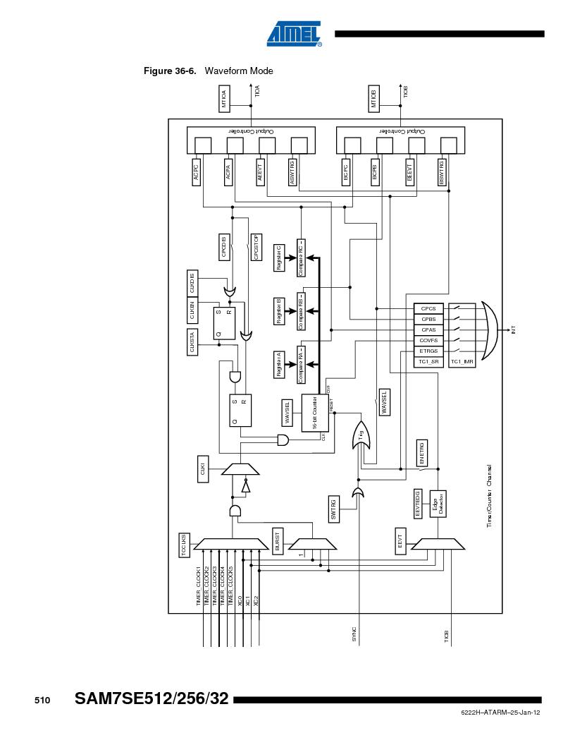 AT91SAM7SE256B-CUR ,Atmel厂商,IC ARM7 MCU FLASH 256K 128-LQFP, AT91SAM7SE256B-CUR datasheet预览  第510页
