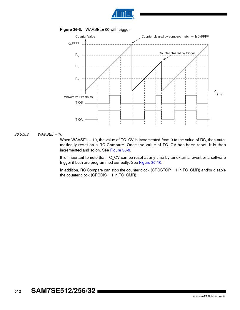 AT91SAM7SE256B-CUR ,Atmel厂商,IC ARM7 MCU FLASH 256K 128-LQFP, AT91SAM7SE256B-CUR datasheet预览  第512页