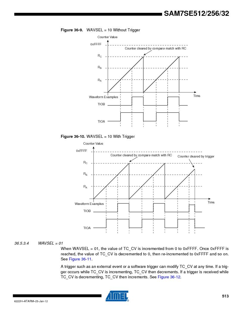 AT91SAM7SE256B-CUR ,Atmel厂商,IC ARM7 MCU FLASH 256K 128-LQFP, AT91SAM7SE256B-CUR datasheet预览  第513页